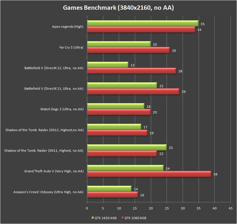 Gigabyte GTX 1650 Gaming OC Games Benchmark 4K
