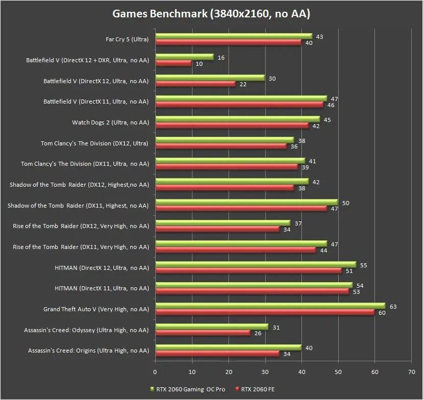Gigabyte RTX 2060 Gaming OC Pro 6G fps 4K