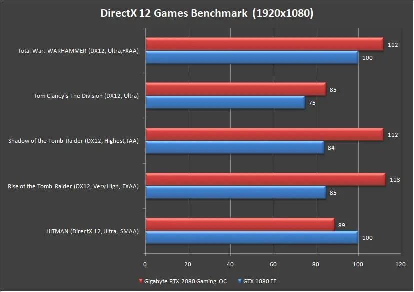 Gigabyte RTX 2080 Gaming OC 8G Games Benchmark 1080p DirectX 12