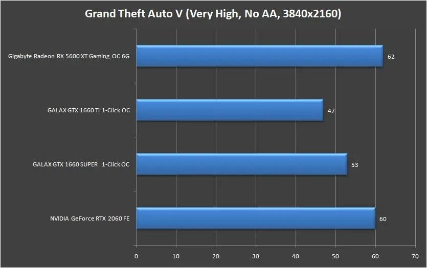 Gigabyte Radeon RX 5600 XT Gaming OC 6G 4K (2)