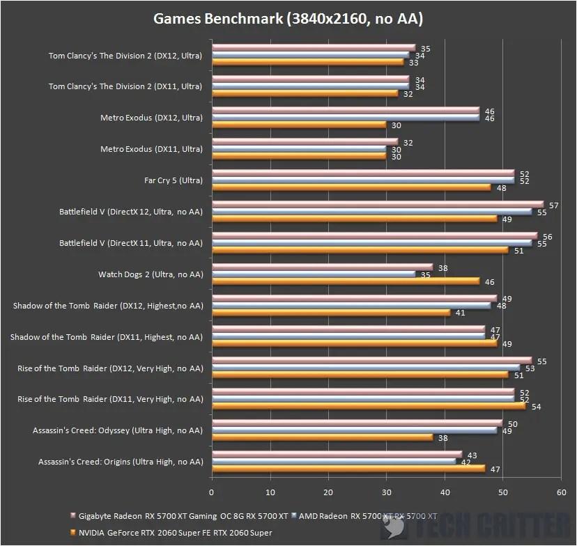 Gigabyte Radeon RX 5700 XT Gaming OC 8G 4K