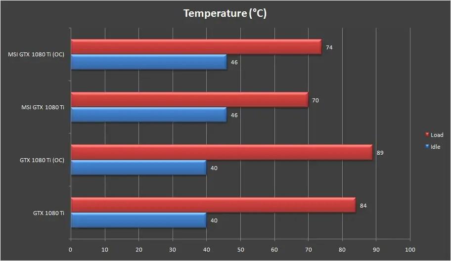 MSI GeForce GTX 1080 Ti Gaming X Trio temperature
