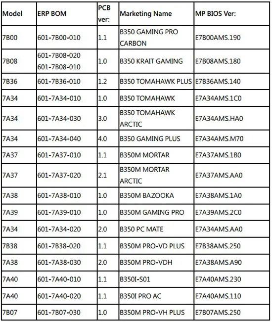 MSI X370 A320 B350 AMD Raven Ridge APU Ryzen 5 2400G Ryzen 3 2200G (2)