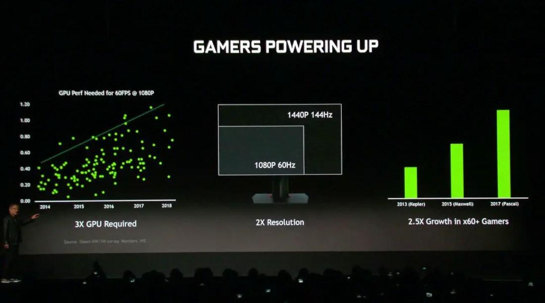 NVIDIA GeForce RTX 2060 Latest Trend