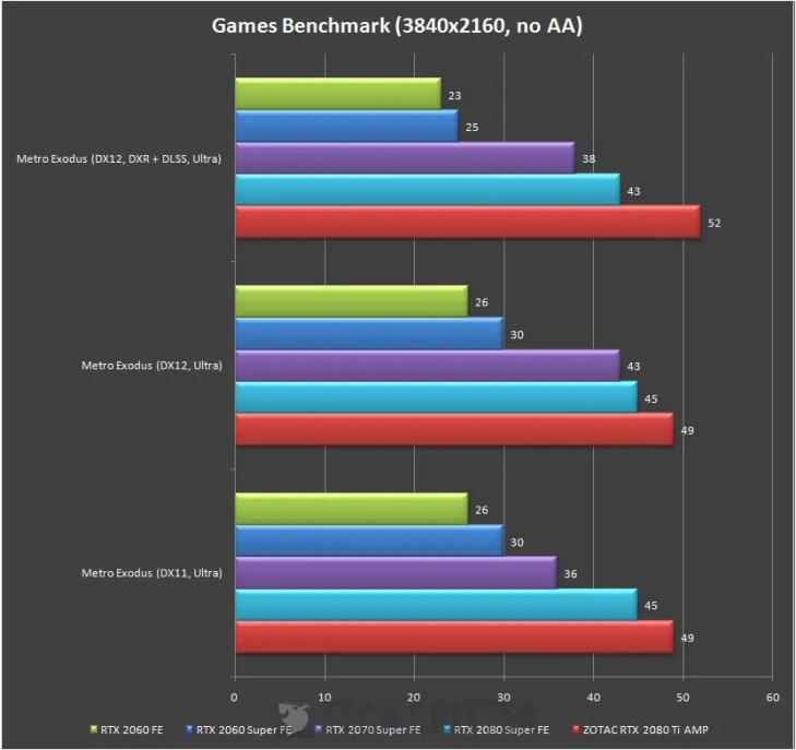NVIDIA GeForce RTX 2080 Super Founders Edition Metro Exodus 4K