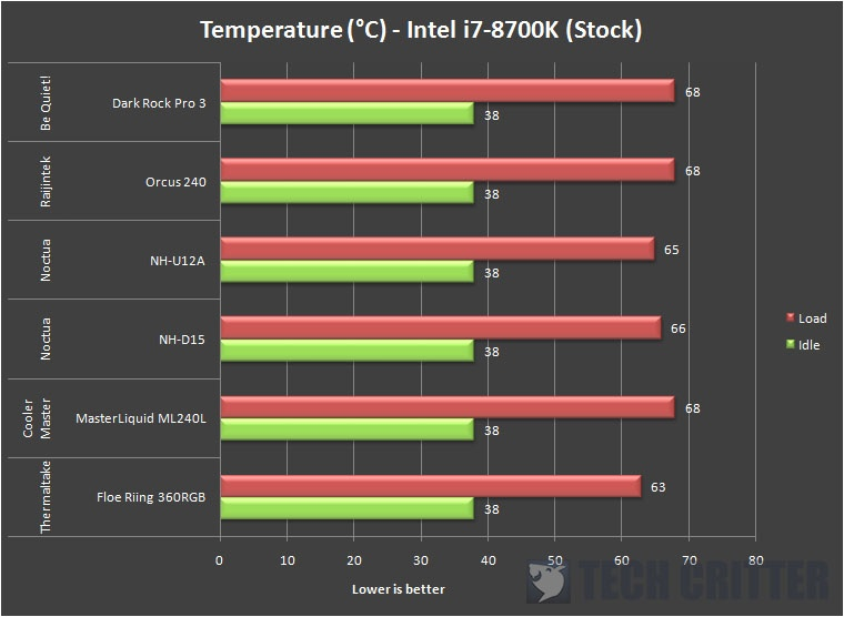 Noctua NH-U12A Intel i7-8700K (1)