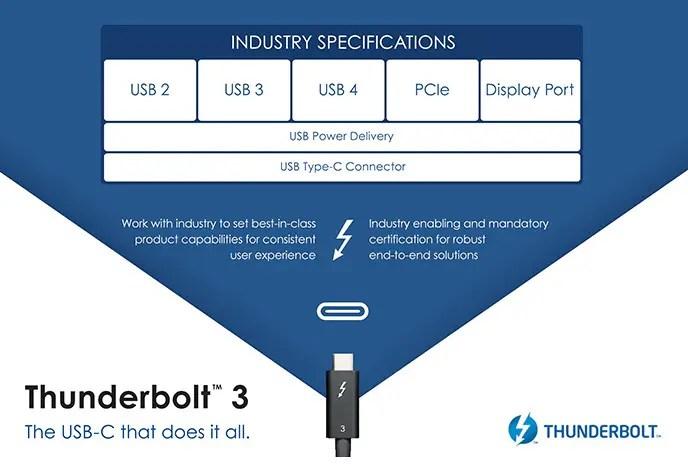 USB4 Thunderbolt 3 Intel