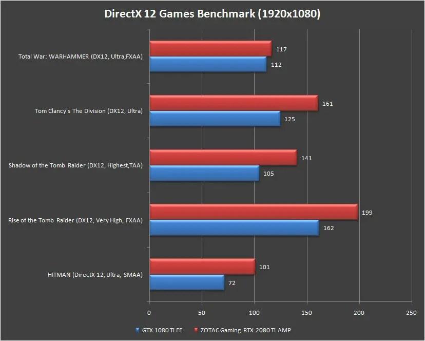 ZOTAC Gaming RTX 2080 TI AMP Games Benchmark at 1080p DX12
