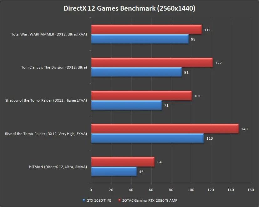 ZOTAC Gaming RTX 2080 TI AMP Games Benchmark at 1440p DX12