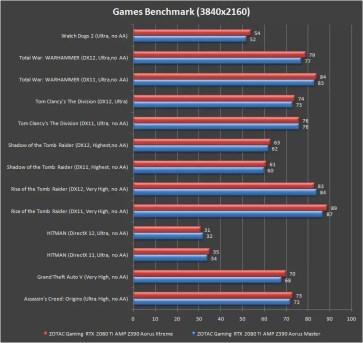gigabyte z390 aorus xtreme games benchmark 4k