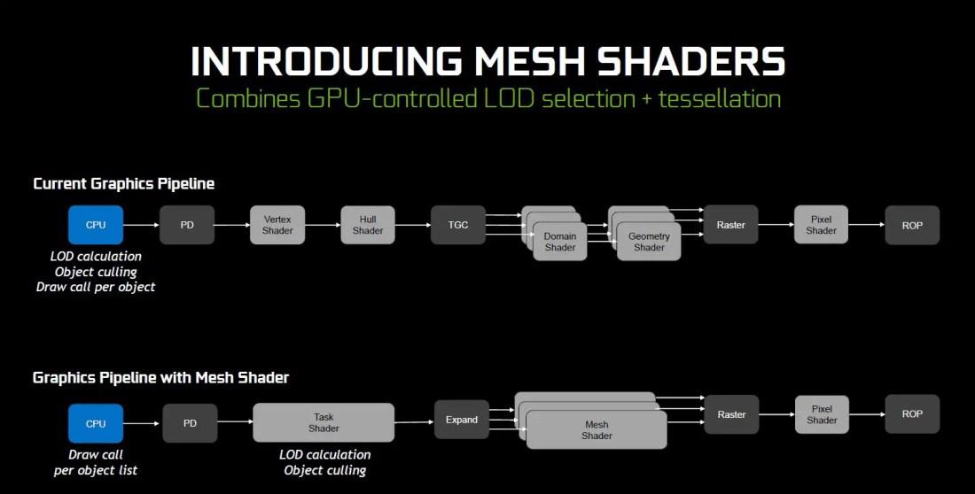 nvidia geforce rtx 2080 turing advanced graphics mesh shading (3)