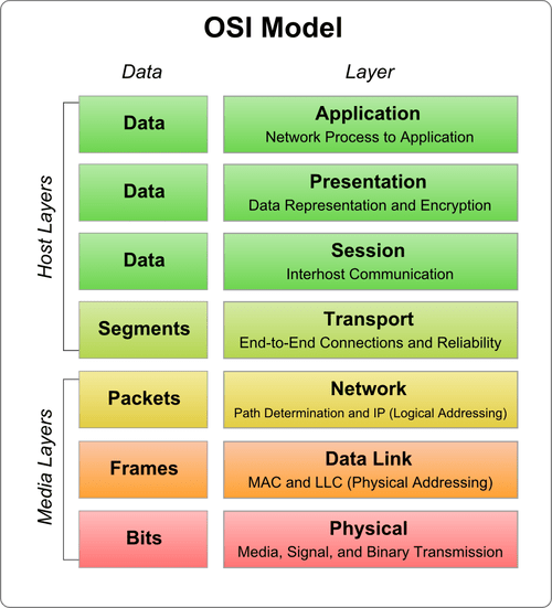 The Osi Model What It Is Why It Matters Why It Doesnt