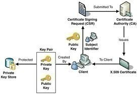 mail flow in exchange 2010 diagram cat 5 wall jack wiring implementing public key infrastructure