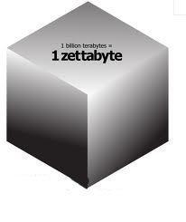 Image result for zettabyte