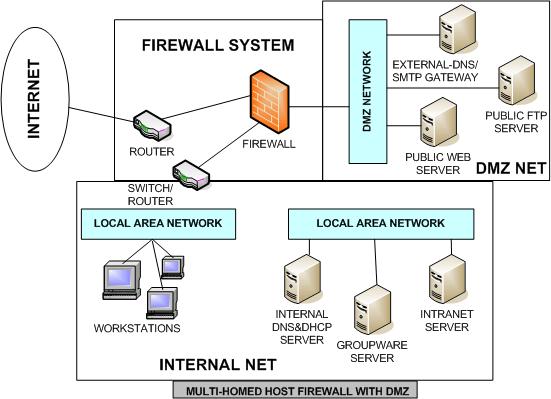 dmz network diagram with 3 dodge caliber alternator wiring demilitarized zone architecture