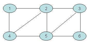 graph breadth first search clip image002 Breadth First Search Algorithm