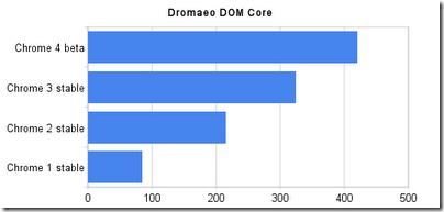 dromaeo_dom_core