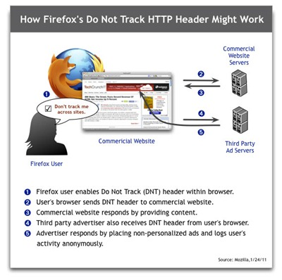 firefox-dont-track-demo