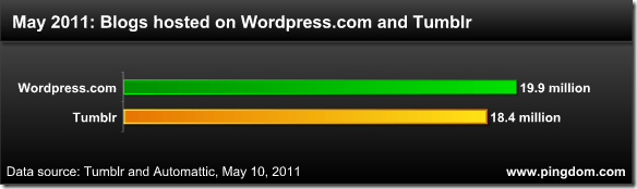 110510 wordpress com and tumblr may 2010 thumb wordpress.com يقترب من وصول عدد المدونات الى 20 مليون مدونة