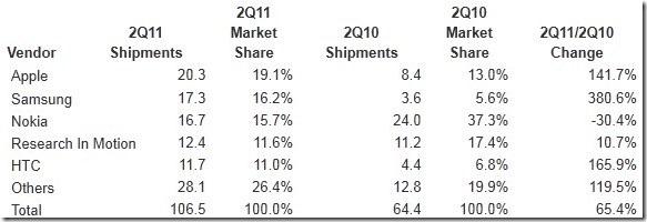 2011-08-04idcsmartphones