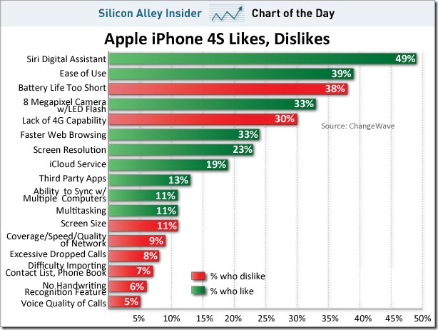 chart-of-the-day-iphone4s-likes-dislikes-dec-1-2011