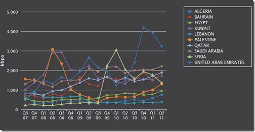 internetspeed thumb تقرير عن سرعة الانترنت في العالم والوطن العربي