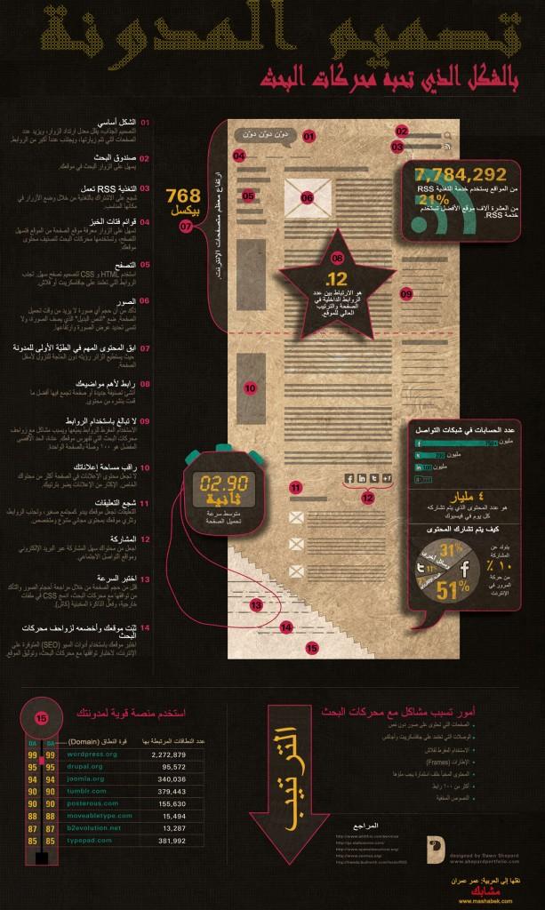 killer blog design Arabic 613x1024 تصميم المدونة بالشكل الذي تحبه محركات البحث   موضوع مصوّر