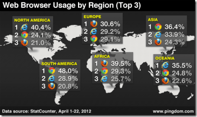 browser-by-continent-1