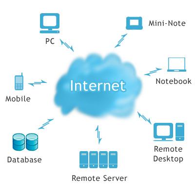 cloudComputing أهم عشر شركات في الحوسبة السحابية