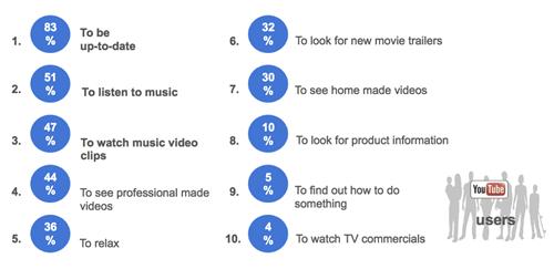 asset 1 thumb اليوتيوب : منطقة الشرق الأوسط احتلت المرتبة الثانية من حيث عدد المشاهدات