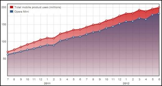 opera mobile 520x275 متصفح اوبرا يتجاوز حاجز 200 مليون مستخدم