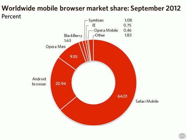 worldwide-mobile-2012-09-640x480