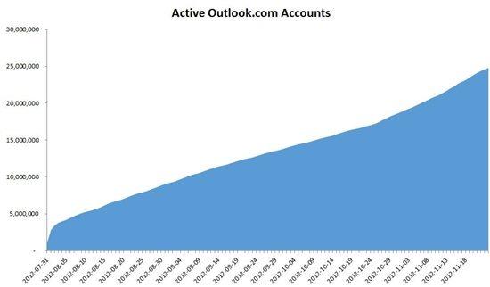 7536.outlook image 1 graph.jpg-550x0