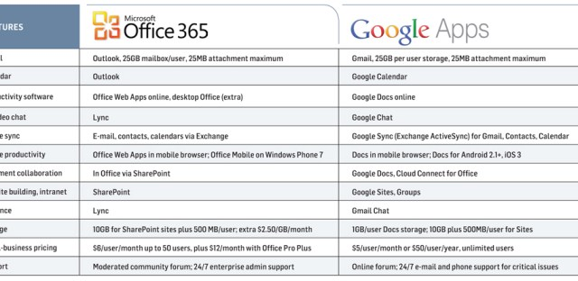 office google apps