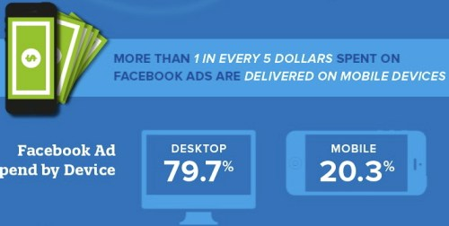 facebook-ad-spend-by-device