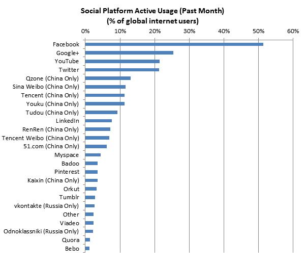 احصائيات التواصل الاجتماعي