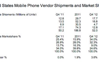 US marketshare smartphone