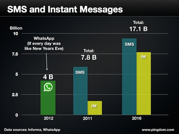 sms-and-im