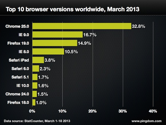 Browser-version-ww-top-10