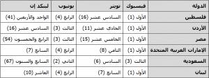 ترتيب شبكات التواصل الإجتماعي من ناحية عدد الزيارات في دول الوطن العربي