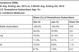 comscore-apple-market-share-grows-2013