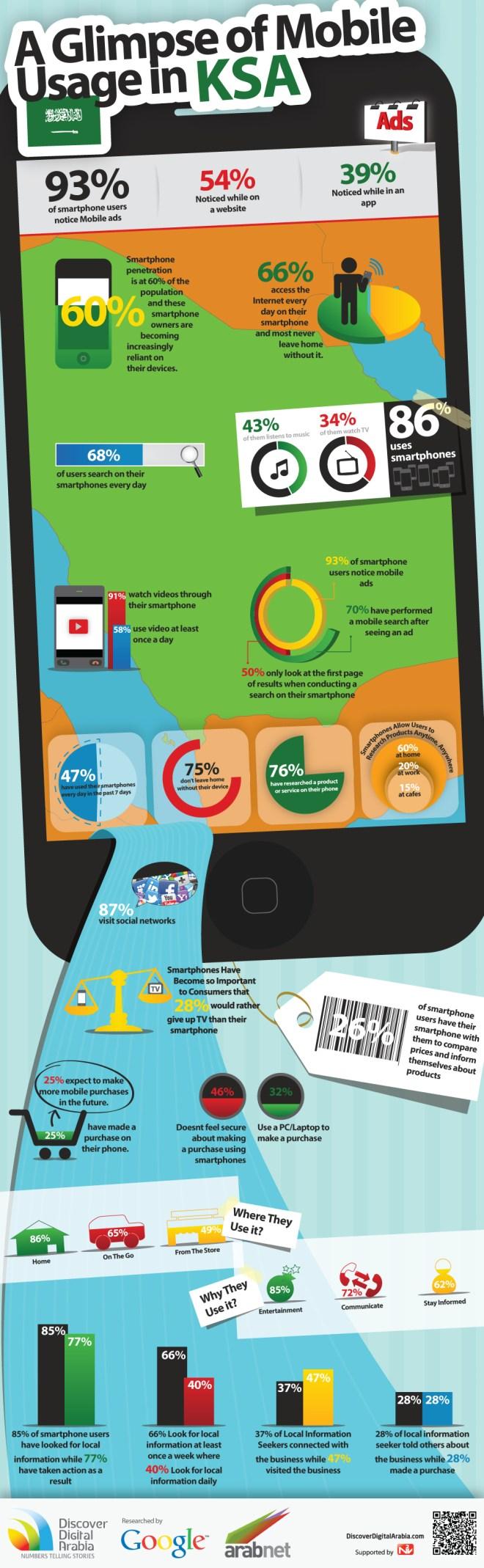 احصائيات استخدام الهواتف الذكية السعودية