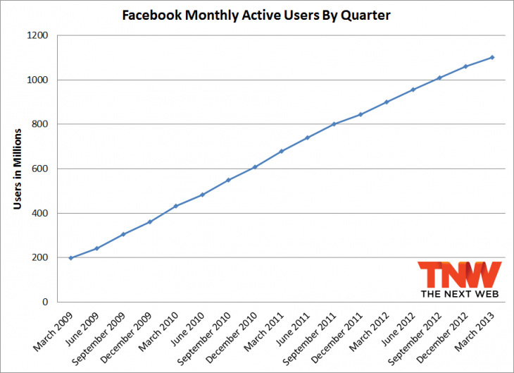 fb monthly active user