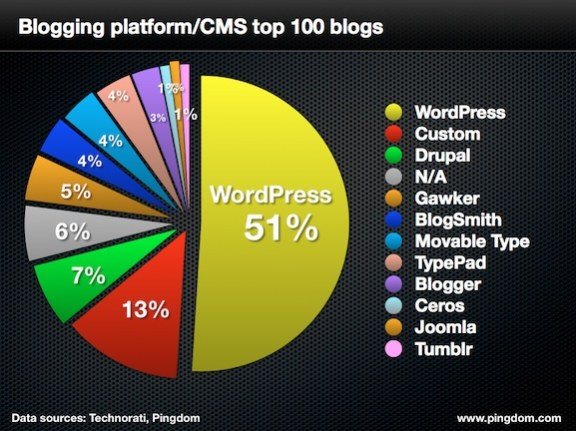 pingdom-top-blogs