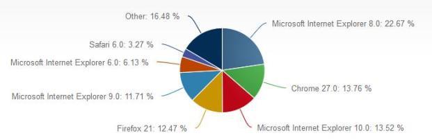 وفقاً لبيانات Net Applications يُعتبر إنترنت إكسبلورر 10 هو ثالث متصفح أكثر شعبية في العالم