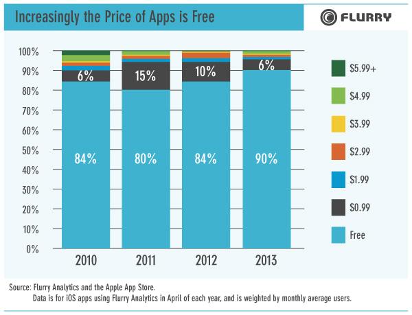 Chart 1 resized 600 دراسة: 90 بالمئة من تطبيقات الـiOS مجانية
