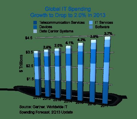 IT_Spend_Forecast_Q22013