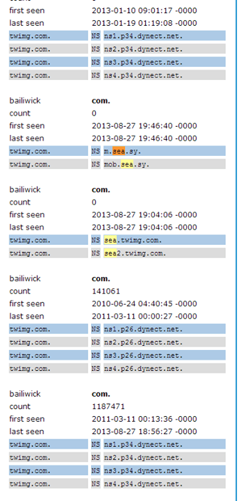 twitter domain records