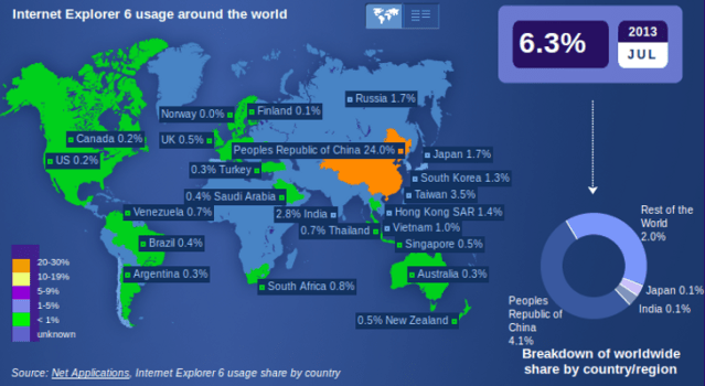 إنترنت إكسبلورر 6 لديه 24% من حصة السوق الصيني