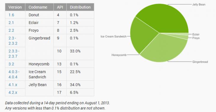 android 730x378 أندرويد جيلي بين يصل إلى 40% من إجمالي الأجهزة